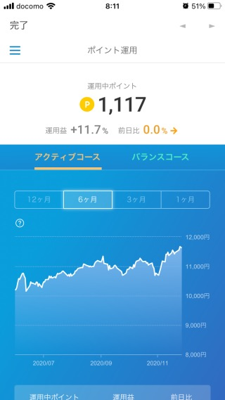 楽天ポイントクラブ ポイント投資2020-11-29