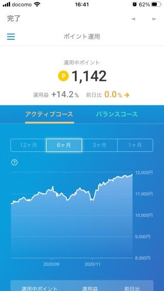 楽天ポイントクラブアプリの運用益(2020年12月31日)