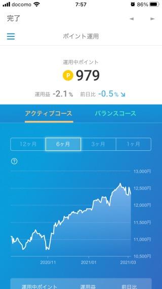 楽天ポイントクラブアプリの運用益(2021年3月7日)