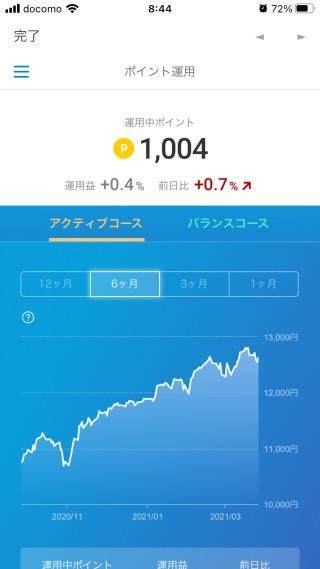 楽天ポイントクラブアプリの運用益(2021年3月28日)