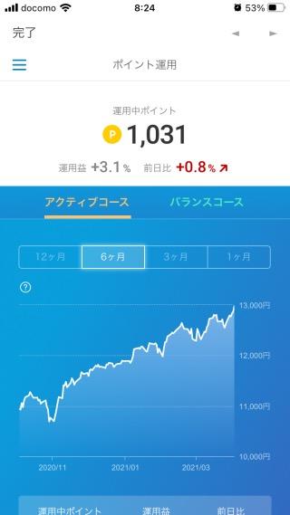 楽天ポイントクラブアプリの運用益(2021年4月4日)