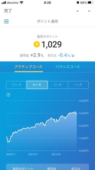 楽天ポイントクラブアプリの運用益(2021年4月25日)