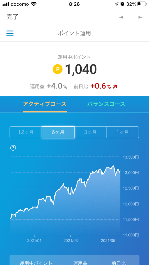 楽天ポイントクラブアプリのポイント投資 運用益(2021年5月23日)