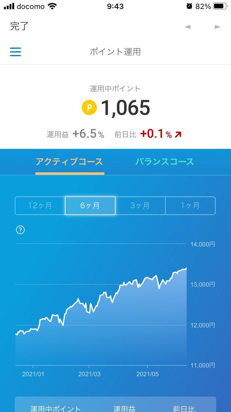 楽天ポイントクラブアプリのポイント投資 運用益(2021年6月13日)